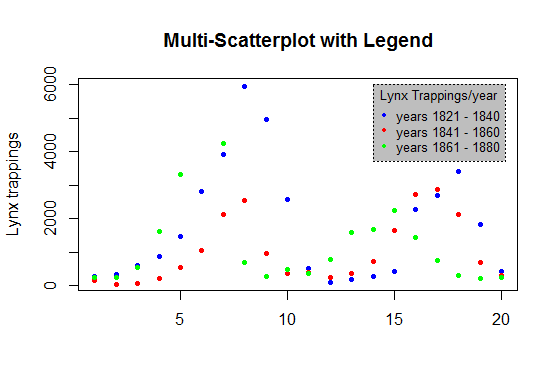 adding-legend-to-a-plot